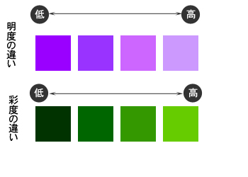 明度と彩度