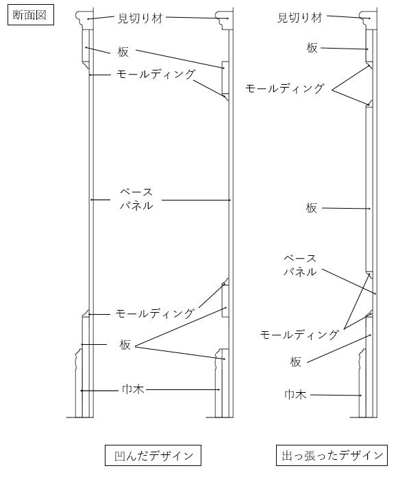 凹んだ腰壁と出っ張った腰壁の断面図