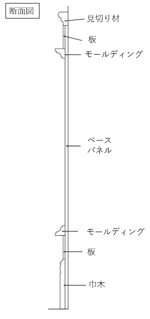 ゴージャスな腰壁の断面図